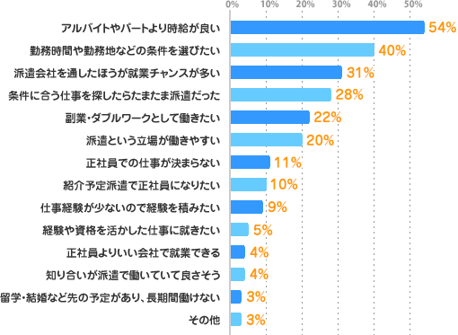 アルバイトやパートより時給が良い:54%、勤務時間や勤務地などの条件を選びたい:40%、派遣会社を通したほうが就業チャンスが多い:31%、条件に合う仕事を探したらたまたま派遣だった:28%、副業・ダブルワークとして働きたい:22%、派遣という立場が働きやすい:20%、正社員での仕事が決まらない:11%、紹介予定派遣で正社員になりたい:10%、仕事経験が少ないので経験を積みたい:9%、経験や資格を活かした仕事に就きたい:5%、正社員よりいい会社で就業できる:4%、知り合いが派遣で働いていて良さそう:4%、留学・結婚など先の予定があり、長期間働けない:3%、その他:3%