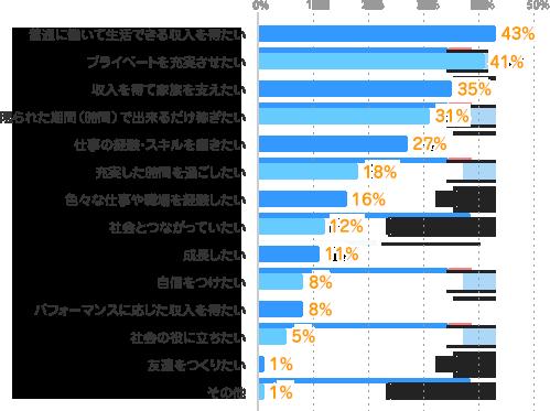 普通に働いて生活できる収入を得たい:43%、プライベートを充実させたい:41%、収入を得て家族を支えたい:35%、限られた期間(時間)で出来るだけ稼ぎたい:31%、仕事の経験・スキルを磨きたい:27%、充実した時間を過ごしたい:18%、色々な仕事や職場を経験したい:16%、社会とつながっていたい:12%、成長したい:11%、自信をつけたい:8%、パフォーマンスに応じた収入を得たい:8%、社会の役に立ちたい:5%、友達をつくりたい:1%、その他:1%