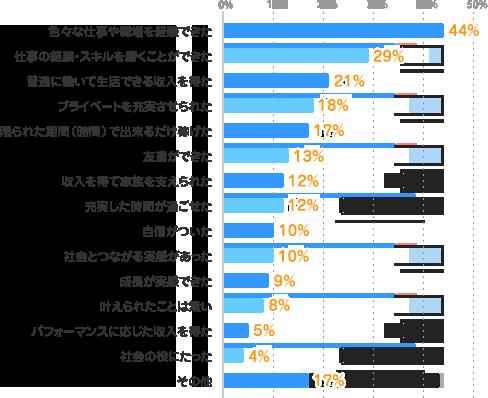 色々な仕事や職場を経験できた:44%、仕事の経験・スキルを磨くことができた:29%、普通に働いて生活できる収入を得た:21%、プライベートを充実させられた:18%、限られた期間(時間)で出来るだけ稼げた:17%、友達ができた:13%、収入を得て家族を支えられた:12%、充実した時間が過ごせた:12%、自信がついた:10%、社会とつながる実感があった:10%、成長が実感できた:9%、叶えられたことは無い:8%、パフォーマンスに応じた収入を得た:5%、社会の役にたった:4%、その他:17%