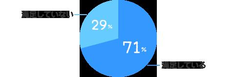 満足している:71%、満足していない:29%