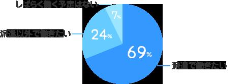 派遣で働きたい:69%、派遣以外で働きたい:24%、しばらく働く予定はない:7%