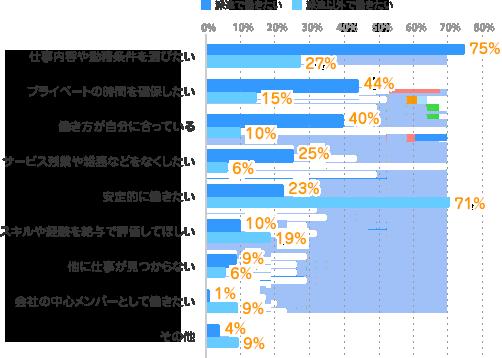 [仕事内容や勤務条件を選びたい]派遣で働きたい:75%、派遣以外で働きたい:27%[プライベートの時間を確保したい]派遣で働きたい:44%、派遣以外で働きたい:15%[働き方が自分に合っている]派遣で働きたい:40%、派遣以外で働きたい:10%[サービス残業や雑務などをなくしたい]派遣で働きたい:25%、派遣以外で働きたい:6%[安定的に働きたい]派遣で働きたい:23%、派遣以外で働きたい:71%[スキルや経験を給与で評価してほしい]派遣で働きたい:10%、派遣以外で働きたい:19%[他に仕事が見つからない]派遣で働きたい:9%、派遣以外で働きたい:6%[その他]派遣で働きたい:4%、派遣以外で働きたい:9%[会社の中心メンバーとして働きたい]派遣で働きたい:1%、派遣以外で働きたい:9%