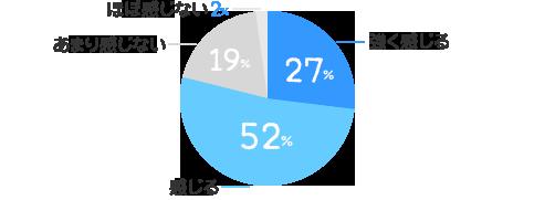 強く感じる:27%、感じる:52%、あまり感じない:19%、ほぼ感じない:2%
