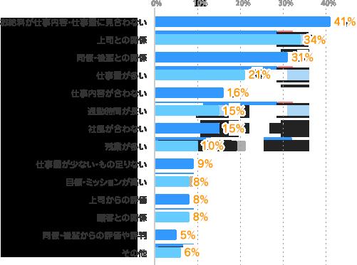 お給料が仕事内容・仕事量に見合わない:41%、上司との関係:34%、同僚・後輩との関係:31%、仕事量が多い:21%、仕事内容が合わない:16%、通勤時間が長い:15%、社風が合わない:15%、残業が多い:10%、仕事量が少ない・もの足りない:9%、目標・ミッションが高い:8%、上司からの評価:8%、顧客との関係:8%、同僚・後輩からの評価や評判:5%、その他:6%