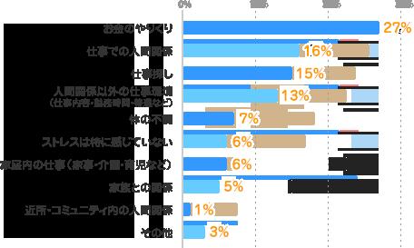 お金のやりくり:27%、仕事での人間関係:16%、仕事探し:15%、人間関係以外の仕事環境(仕事内容・勤務時間・待遇など):13%、体の不調:7%、ストレスは特に感じていない:6%、家庭内の仕事(家事・介護・育児など):6%、家族との関係:5%、近所・コミュニティ内の人間関係:1%、その他:3%