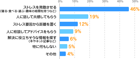 ストレスを発散させる(寝る・食べる・遊ぶ・趣味の時間を持つなど):46%、人に話して共感してもらう:19%、ストレス要因から距離を置く:12%、人に相談してアドバイスをもらう:9%、解決に役立ちそうな情報を探す(本やネット記事など):6%、特に何もしない:5%、その他:4%