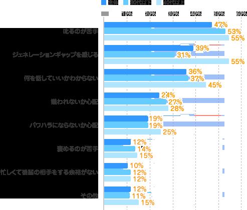 【叱るのが苦手】全体:47%、30代以下:53%、40代以上:55%【ジェネレーションギャップを感じる】全体:39%、30代以下:31%、40代以上:55%【何を話していいかわからない】全体:36%、30代以下:37%、40代以上:45%【嫌われないか心配】全体:24%、30代以下:27%、40代以上:28%【パワハラにならないか心配】全体:19%、30代以下:19%、40代以上:25%【褒めるのが苦手】全体:12%、30代以下:14%、40代以上:15%【忙しくて後輩の相手をする余裕がない】全体:10%、30代以下:12%、40代以上:12%【その他】全体:12%、30代以下:11%、40代以上:15%