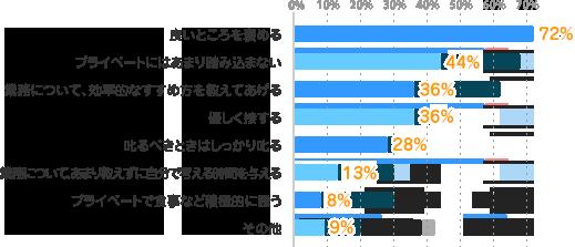 良いところを褒める:72%、プライベートにはあまり踏み込まない:44%、業務について、効率的なすすめ方を教えてあげる:36%、優しく接する:36%、叱るべきときはしっかり叱る:28%、業務について、あまり教えずに自分で考える時間を与える:13%、プライベートで食事など積極的に誘う:8%、その他:9%