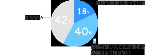 言葉も概要も知っている:18%、言葉は聞いたことがあるが詳細はよく知らない:40%、知らない:43%