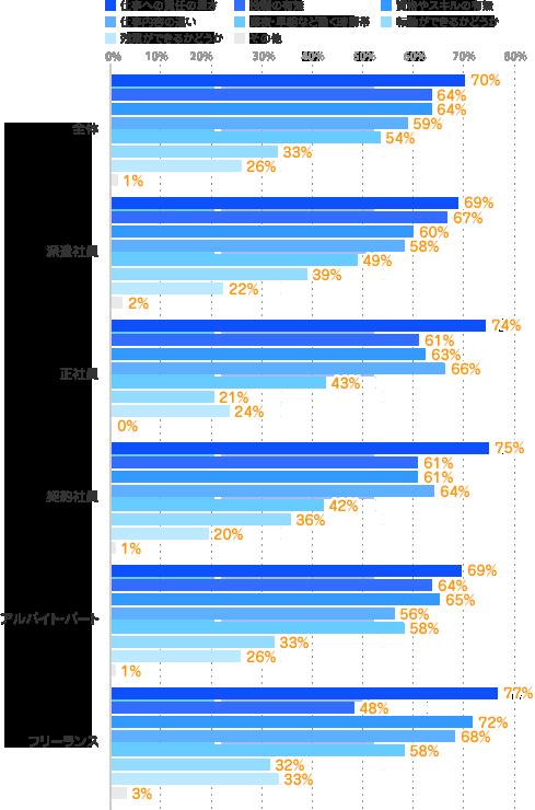 雇用形態別グラフ