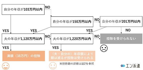 【フローチャート1】税制上の扶養内:配偶者控除・配偶者特別控除は受けられるか?